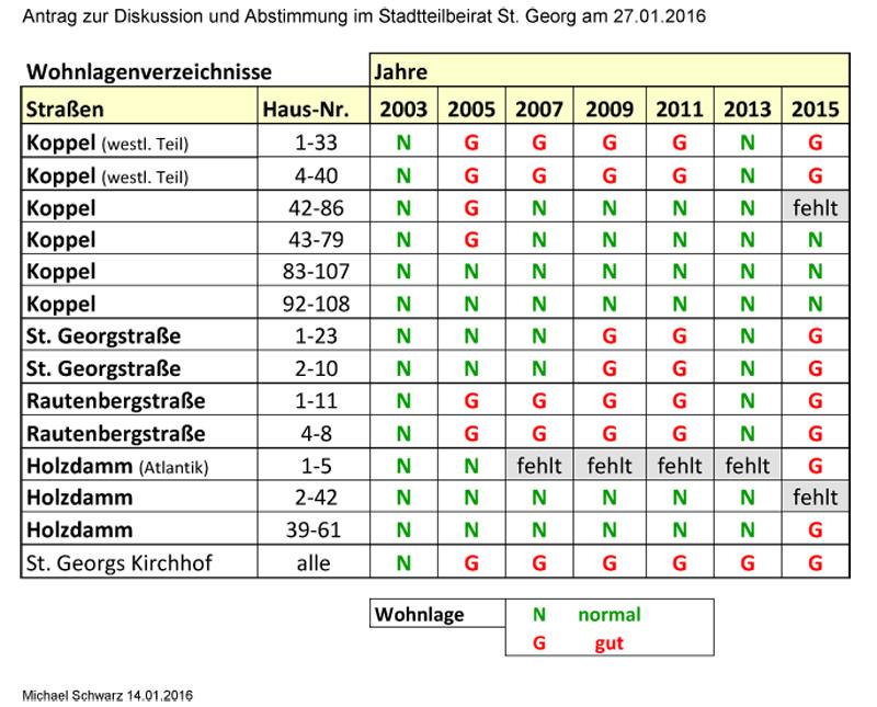 Wohnlagenvzerzeichnis27-1-16-2